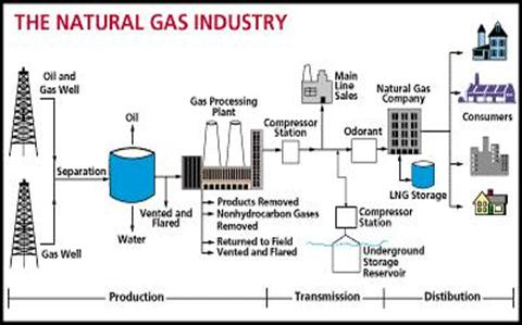 natural gas basics, wiring diagram